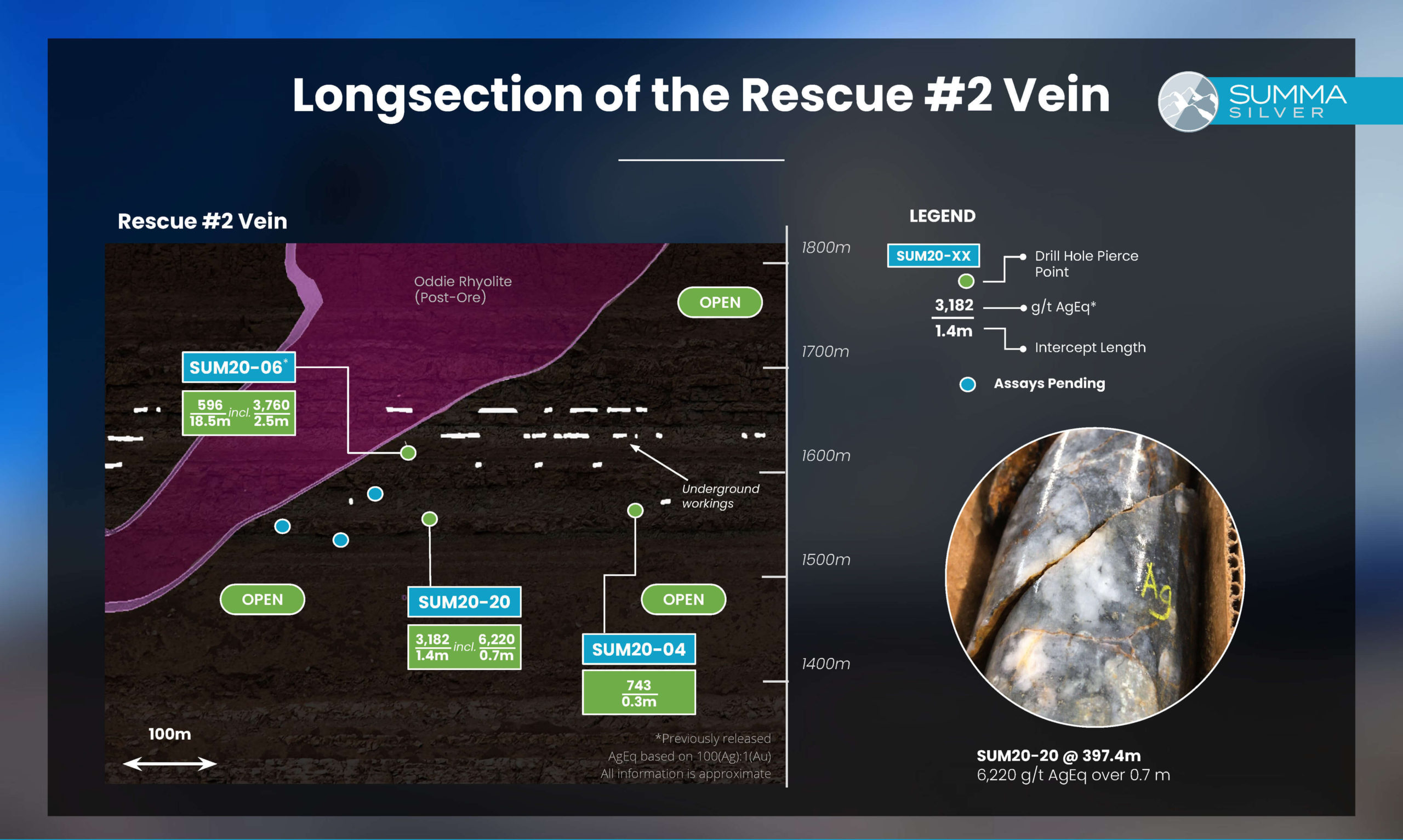 rescue vein 2 drill results
